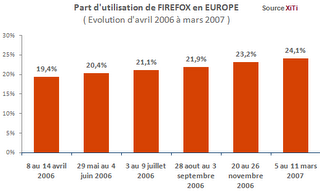 firefox statistique stat