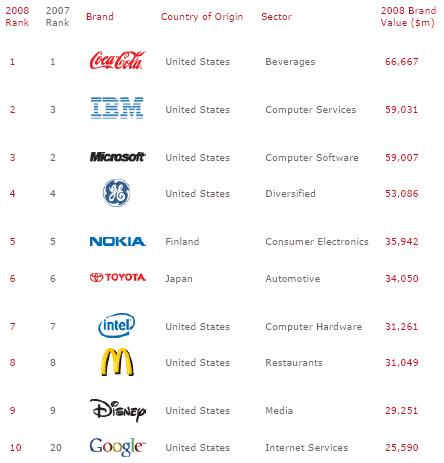 Classement 2008 des plus grandes marques du monde