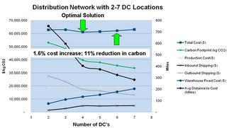 iloglogicnetpluscarbonfootprint Calculer lempreinte écologique de sa chaîne logistique