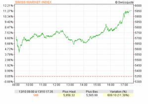 Crise financière : après la correction il faudra vite revenir au marché