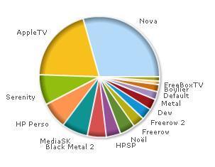 Résultat du sondage quel skin Homeplayer utilisez-vous ?