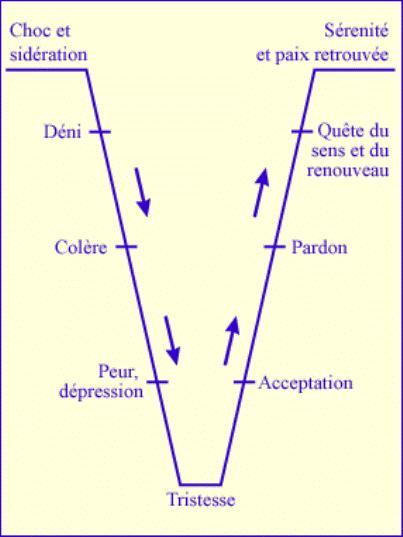 http://media.paperblog.fr/i/119/1198352/courbe-deuil-L-3.jpeg