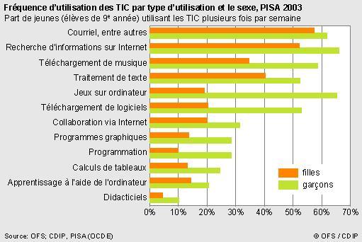 les jeunes et les TIC: histoire de liens