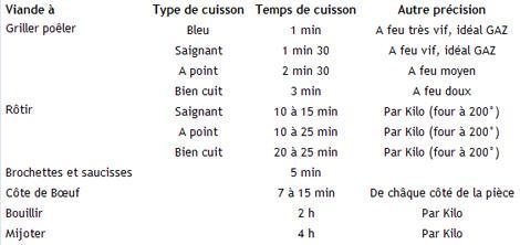 Cuire un r ti de boeuf les temps de cuisson des viandes - Temps de cuisson tartiflette ...