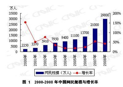 La Chine compte désormais 298 millions d'internautes