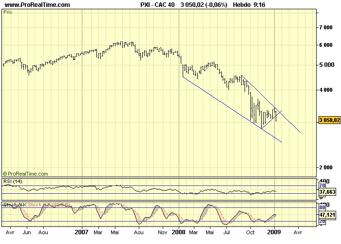 CAC 40 : Attention danger !