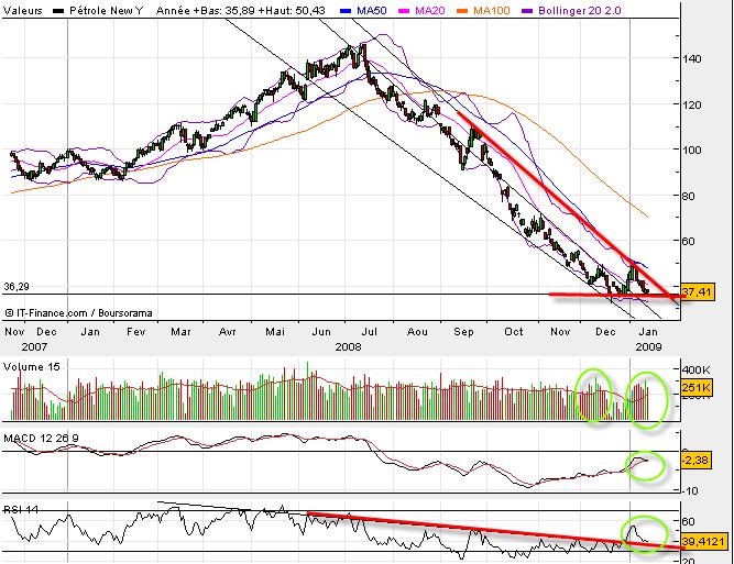 petrole-analyse-hausse