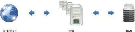 Système RPS