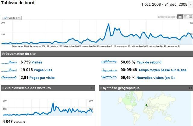 blog en français