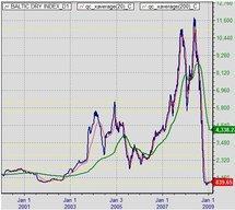 Le Baltic Dry Index, le dernier indice à suivre