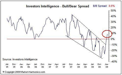 point sur les indices - janvier 2009