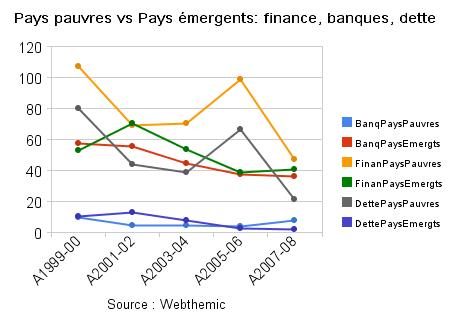 pays_pauvres_vs_pays_émergents_finance,_banques,_dette.png