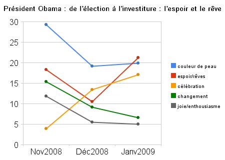 président_obama_de_l'élection_à_l'investiture_l'espoir_et_le_rêve.png