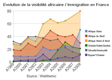 http://media.paperblog.fr/i/156/1569754/immigration-france-1999-2008-evolution-visibi-L-2.png