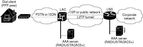 Amusements réseaux : L2TP