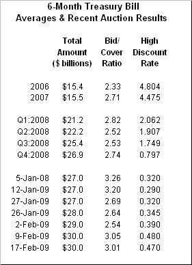 Bourse : les indices surnagent