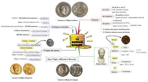 Carte heuristique - La monnaie romaine
