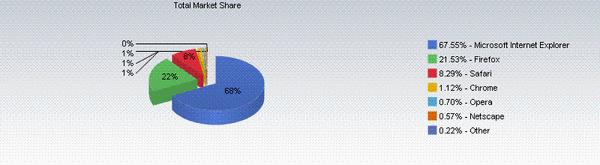 2.400 sites majeurs ne tournent pas sous Internet Explorer 8