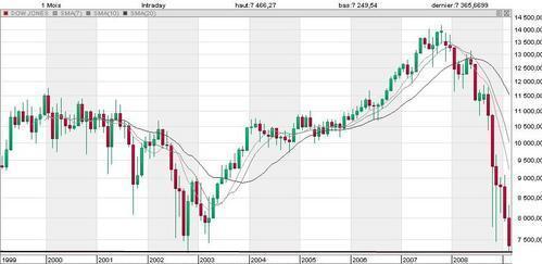 Le Dow Jones au plus bas depuis 2002