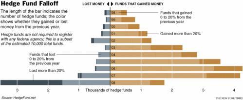 Edge fund: Décorélés des marchés ?