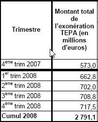 Cachez ces chiffres que je ne saurai voir: la loi TEPA est une échec