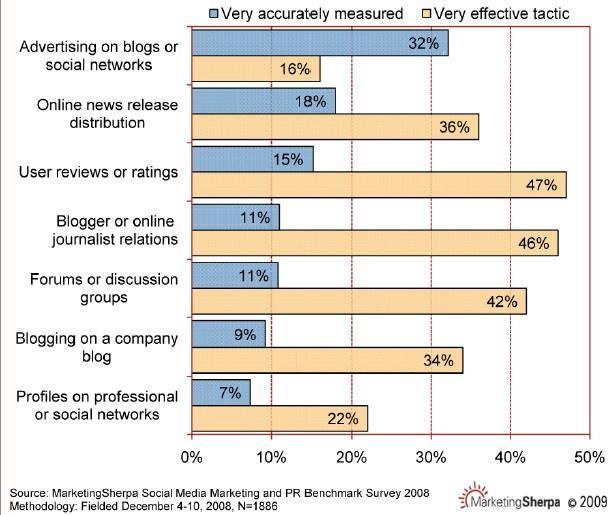 mesurabilité actions marketing