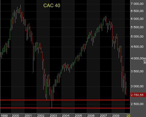 CAC 40 - Analyse graphique : ... et dessous ?