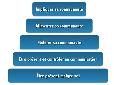 mediaventilo_-_reseaux_sociauxppt-20090208-232735