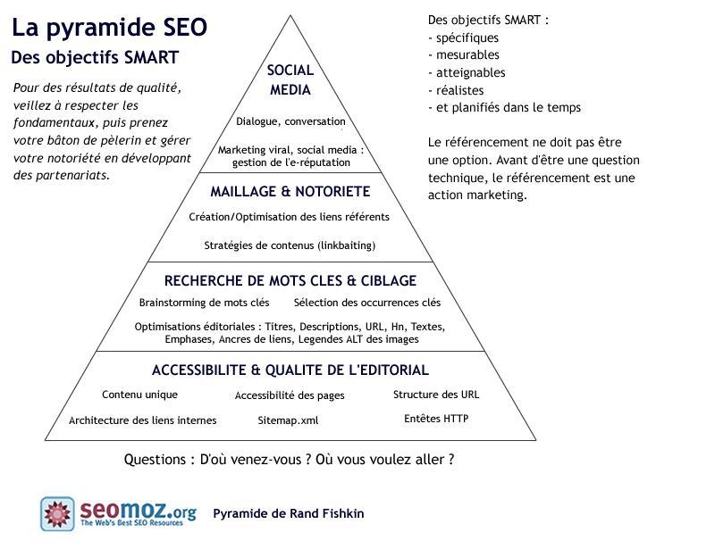 seo-pyramide-epokhe.png