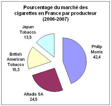ventes par producteur de tabac en France 2007