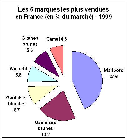 6 marques de cigarettes les plus vendues en France 1999