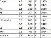 Championnat d'Europe féminin d'échecs Saint-Pétersbourg