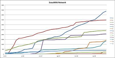 ScoutWiki stats