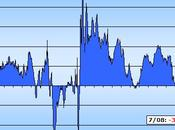 taux d'intérêt réel devient supérieur