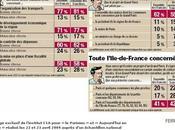 Grand-Paris J-1, sondage très Paris-Métropolitain dans Parisien…