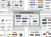 Paysages médias sociaux