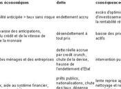Déflation marasme durable Alain Sueur