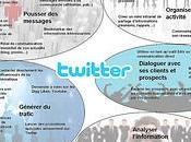 quoi peut servir Twitter [Flickr]