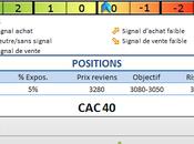 CAC40 dans range très volatil