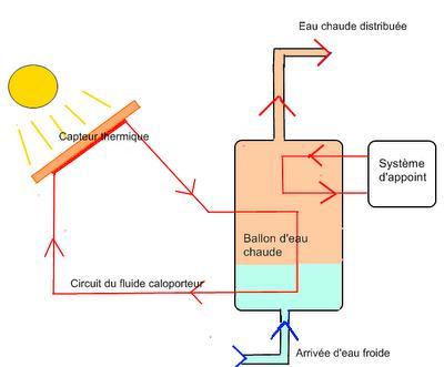 Les panneaux solaires thermiques paperblog for Recyclage des panneaux solaires