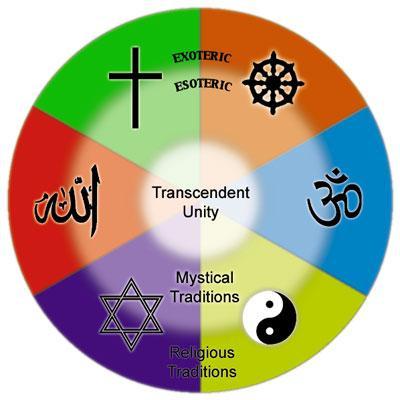 Six Major Religious Traditions