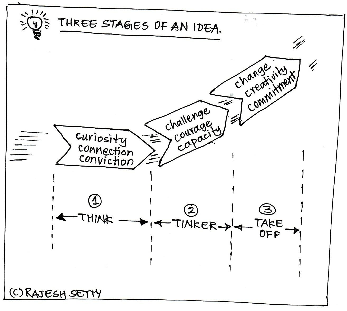 idea-stages