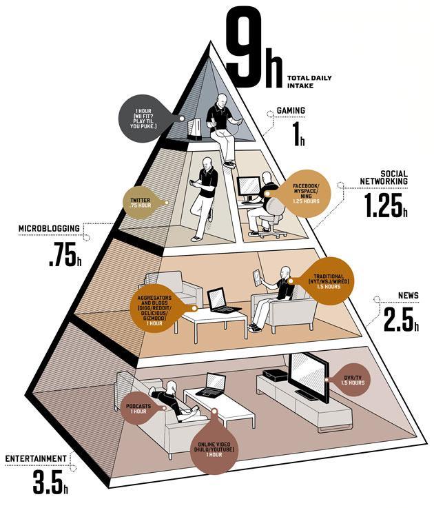 La consommation des médias américaine selon Wired