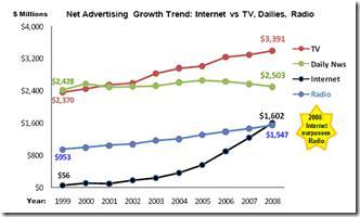 Croissance des investissements média au Canada 1999 à 2008