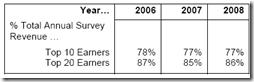 Concentration des revenus publicitaires en ligne au Canada