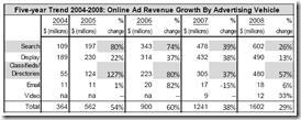 Croissance des revenus publicitaires Internet par catégorie