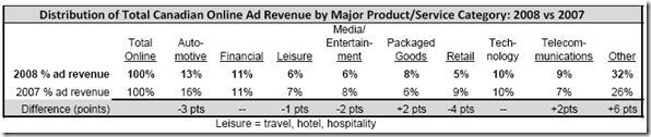 Revenus publicitaires Internet par industrie