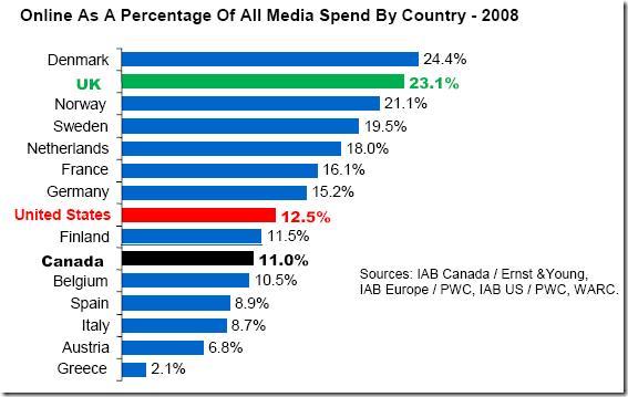 Revenus publicitaires en ligne canada et autres marchés