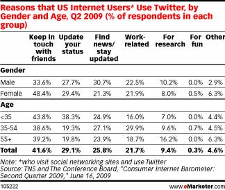 twitter_usages_us