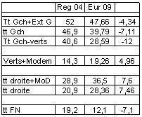 Evolution Reg 2004/Européennes 2009